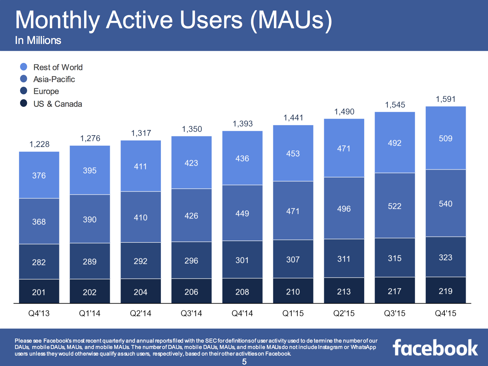 facebook monthly active users snapshot