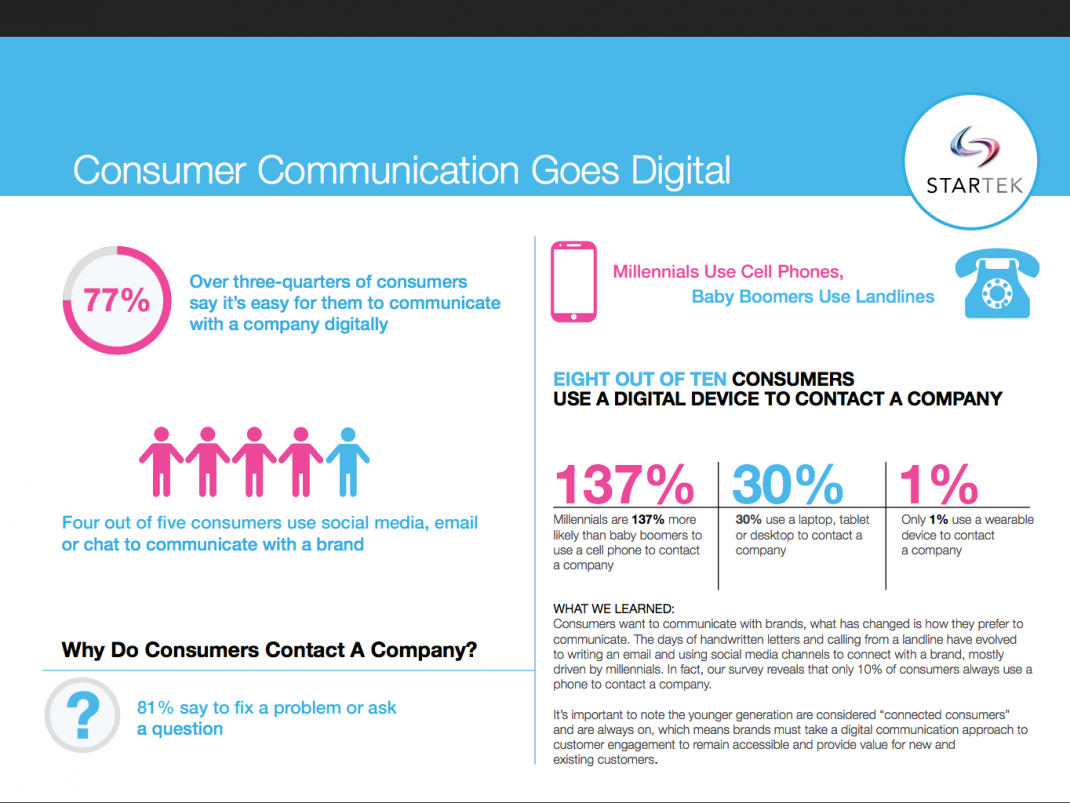 80 percent of consumers say they receive good customer service on social media