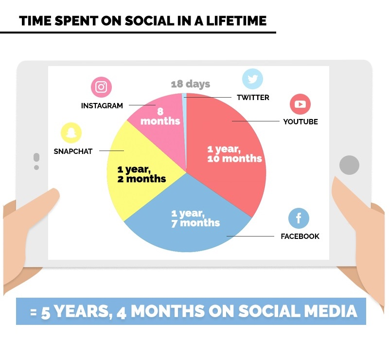Averate Time Spent In A Lifetime On Social Media by social network