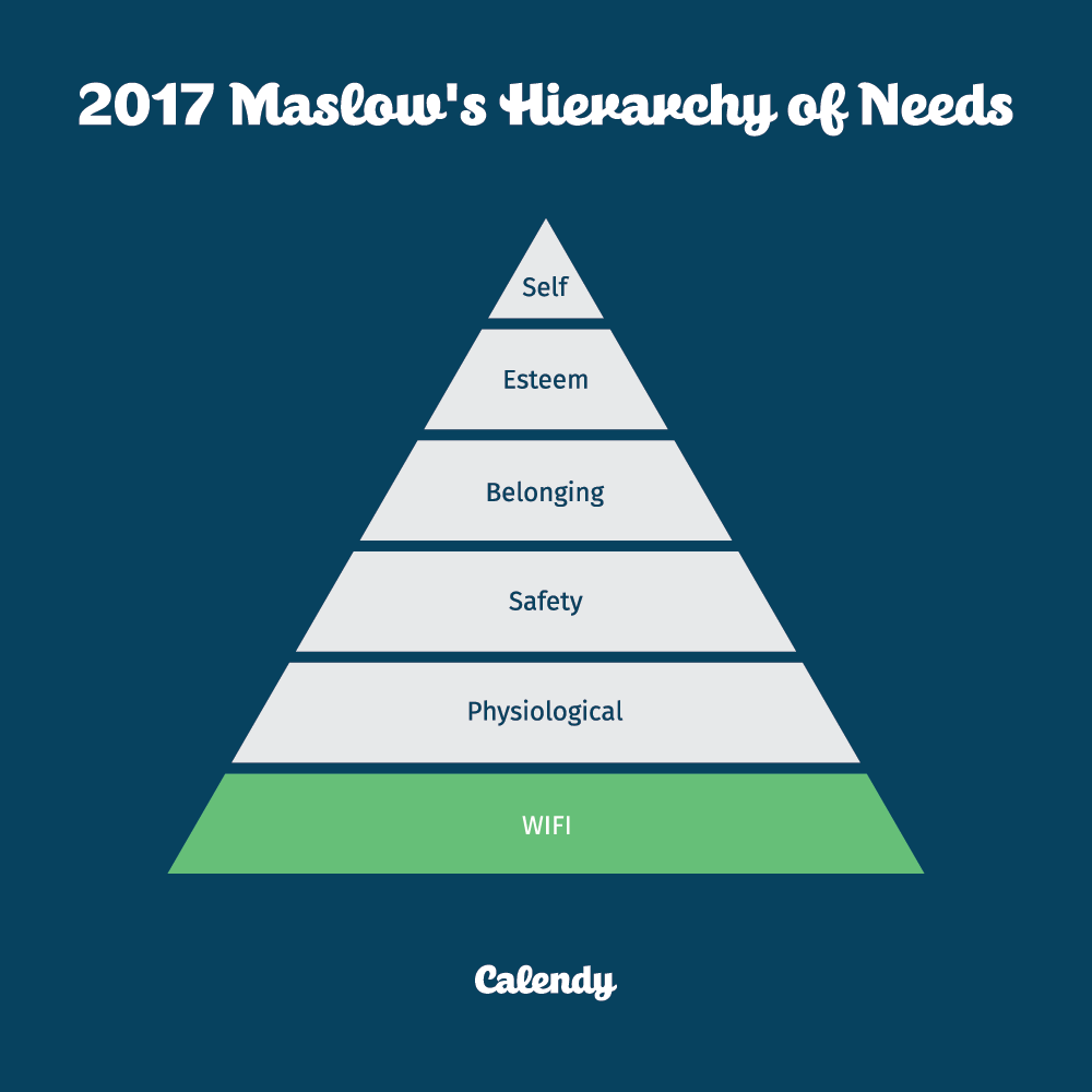 2017 Maslow's Hierarchy of needs