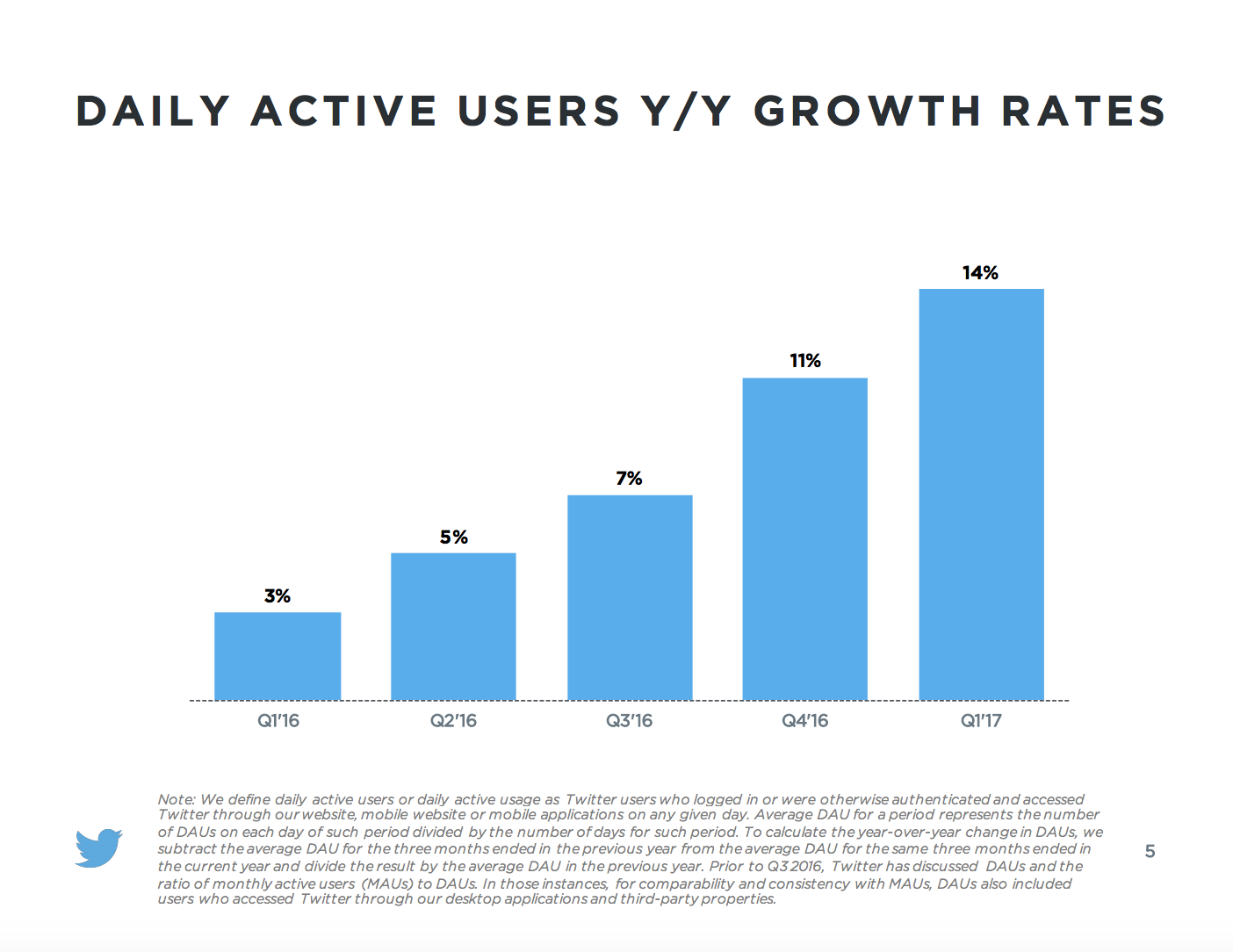 Twitter Q1 2017 Earnings Report Daily Active Users