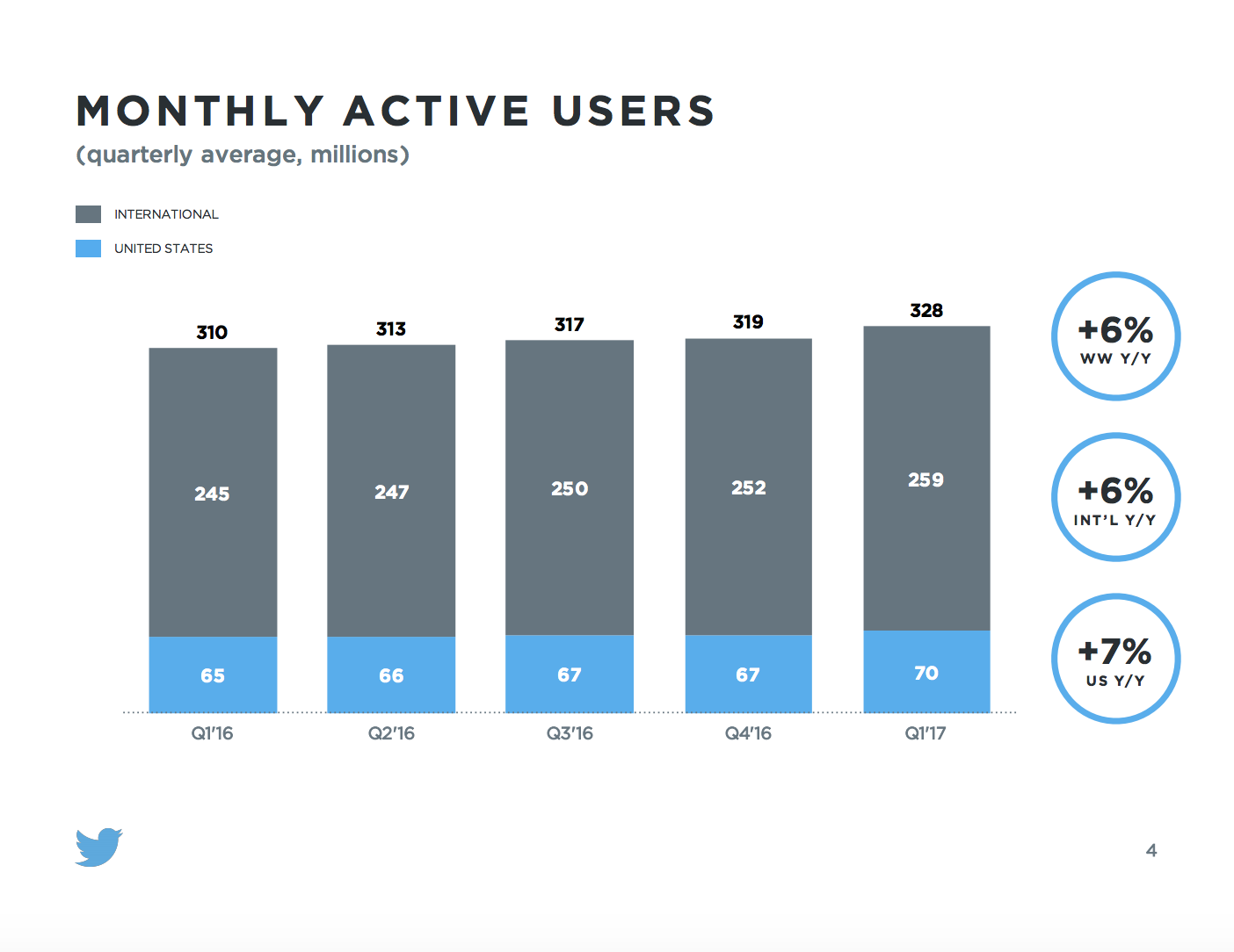Twitter Q1 2017 Earnings Report Monthly Active Users